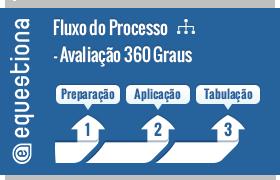 avaliacao-360-graus-como-funciona